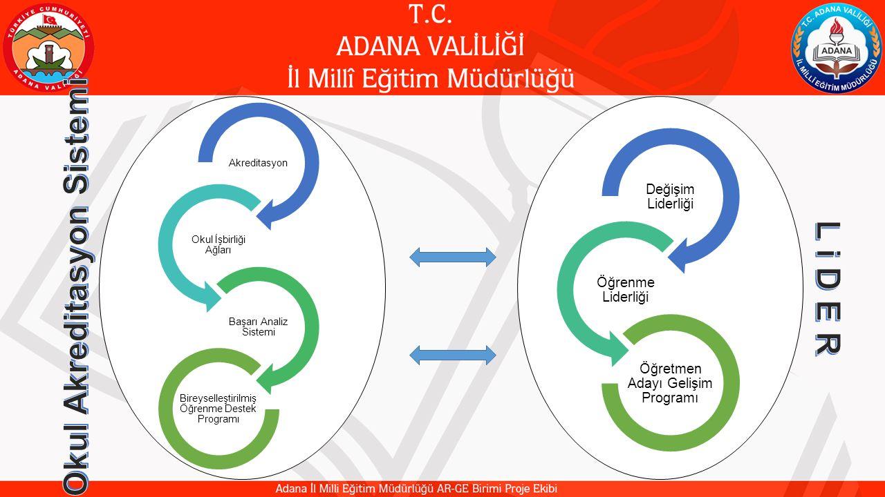 LiDERLiDER 30 Liyakatli, İnovatif, Değişime Ayak Uyduran, Etik, Rol Modeller Projesi; Değişim Liderliği Programı, Öğrenme Liderliği Programı ve Öğretmen Adayı Gelişimi Programı isimli projelerin ortak amaç ve hedefler doğrultusunda sarmal bir yapıda birleştirilmesi ile ortaya çıkan bir projedir.