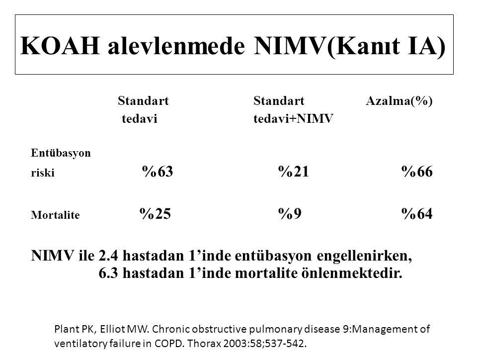 KOAH alevlenmede NIMV(Kanıt IA) Standart Standart Azalma(%) tedavi tedavi+NIMV Entübasyon riski %63 %21 %66 Mortalite %25 %9 %64 NIMV ile 2.4 hastadan