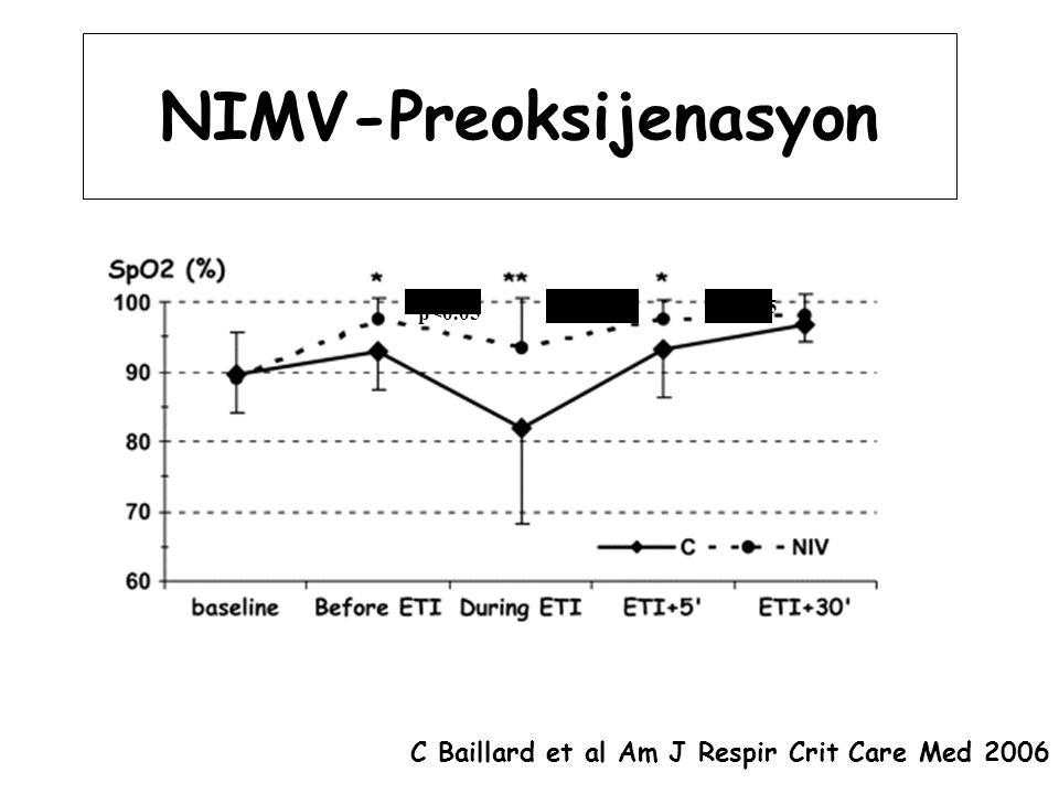 NIMV-Preoksijenasyon C Baillard et al Am J Respir Crit Care Med 2006 p<0.01 p<0.05