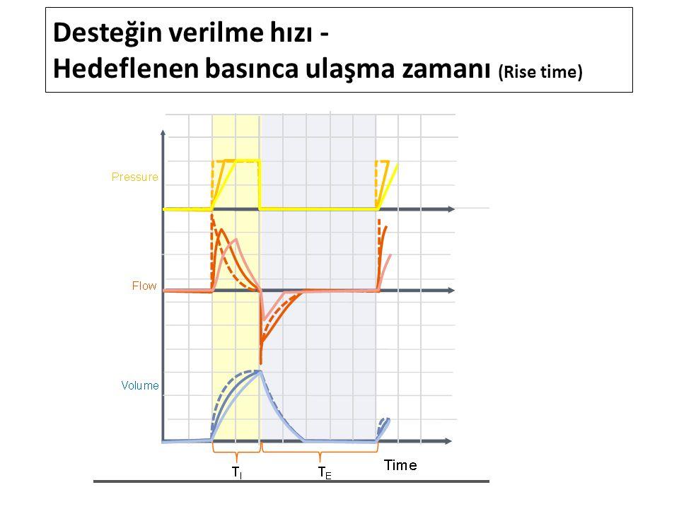 Desteğin verilme hızı - Hedeflenen basınca ulaşma zamanı (Rise time)