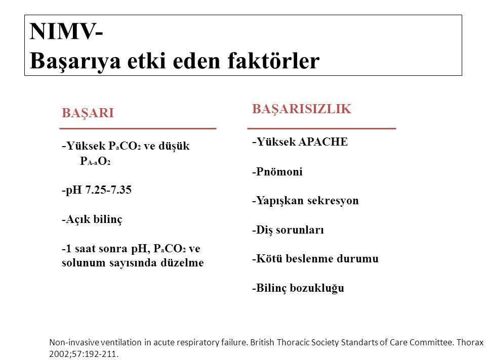 NIMV- Başarıya etki eden faktörler BAŞARI - Yüksek P a CO 2 ve düşük P A-a O 2 -pH 7.25-7.35 -Açık bilinç -1 saat sonra pH, P a CO 2 ve solunum sayısı