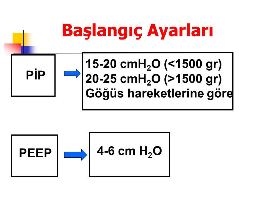 Başlangıç Ayarları 15-20 cmH 2 O (<1500 gr) 20-25 cmH 2 O (>1500 gr) Göğüs hareketlerine göre PİP PEEP 4-6 cm H 2 O