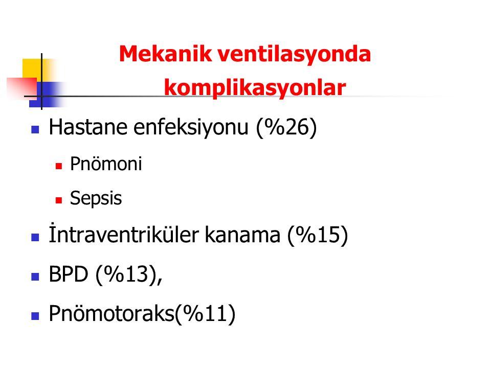 Mekanik ventilasyonda komplikasyonlar Hastane enfeksiyonu (%26) Pnömoni Sepsis İntraventriküler kanama (%15) BPD (%13), Pnömotoraks(%11)