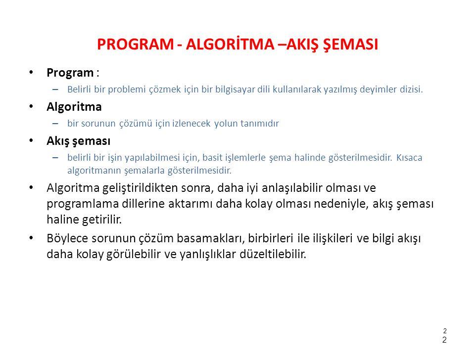 PROGRAM - ALGORİTMA –AKIŞ ŞEMASI Program : – Belirli bir problemi çözmek için bir bilgisayar dili kullanılarak yazılmış deyimler dizisi. Algoritma – b