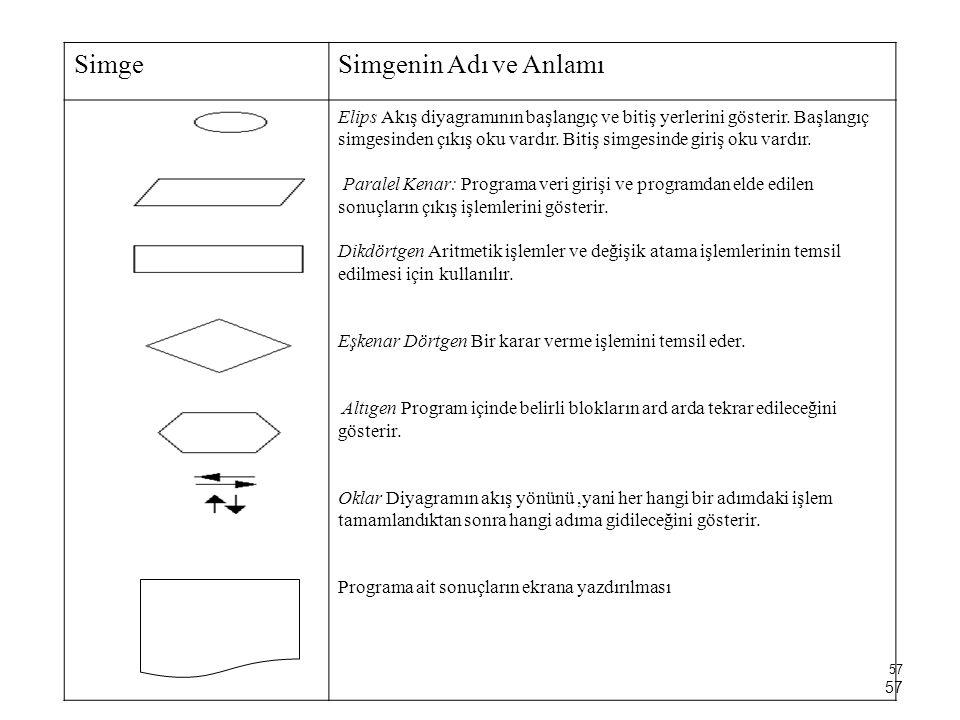 57 SimgeSimgenin Adı ve Anlamı Elips Akış diyagramının başlangıç ve bitiş yerlerini gösterir. Başlangıç simgesinden çıkış oku vardır. Bitiş simgesinde