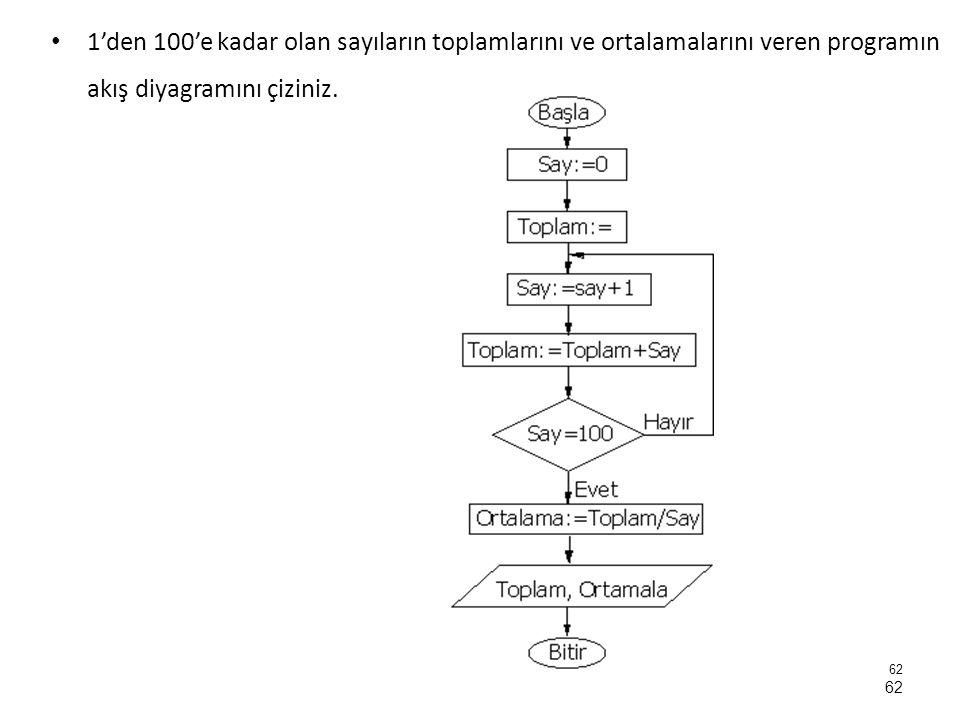 1'den 100'e kadar olan sayıların toplamlarını ve ortalamalarını veren programın akış diyagramını çiziniz. 62