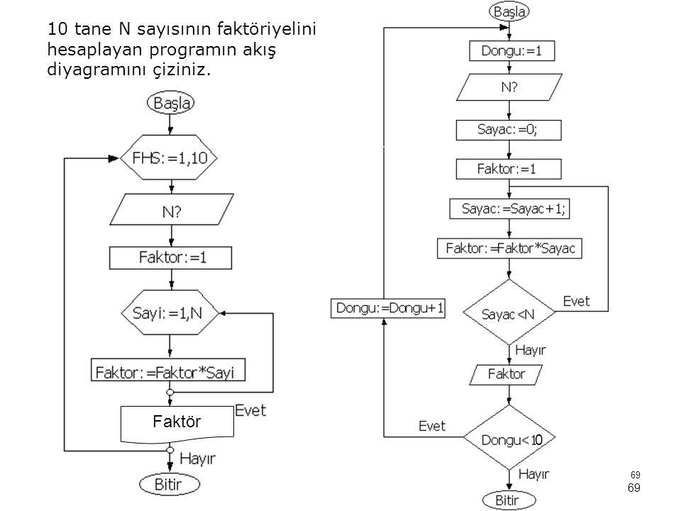 69 10 tane N sayısının faktöriyelini hesaplayan programın akış diyagramını çiziniz. 0 Faktör