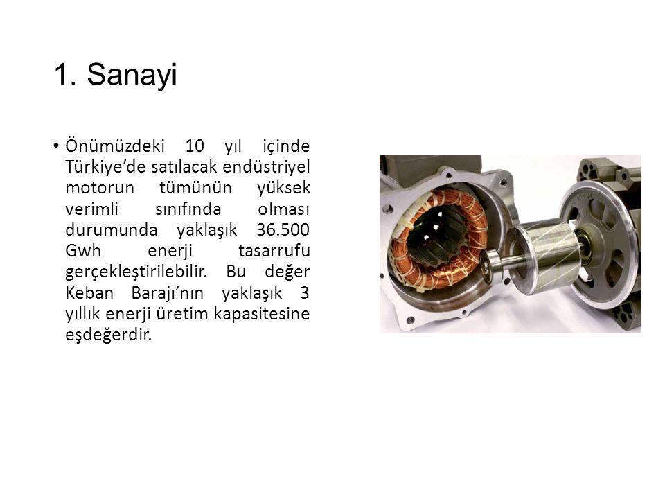 1. Sanayi Önümüzdeki 10 yıl içinde Türkiye'de satılacak endüstriyel motorun tümünün yüksek verimli sınıfında olması durumunda yaklaşık 36.500 Gwh ener