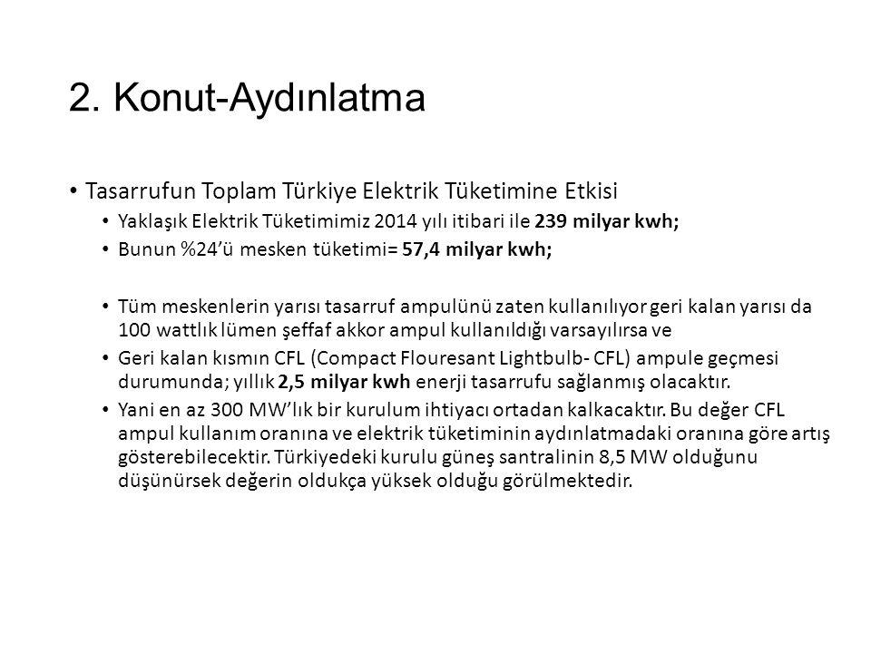 2. Konut-Aydınlatma Tasarrufun Toplam Türkiye Elektrik Tüketimine Etkisi Yaklaşık Elektrik Tüketimimiz 2014 yılı itibari ile 239 milyar kwh; Bunun %24