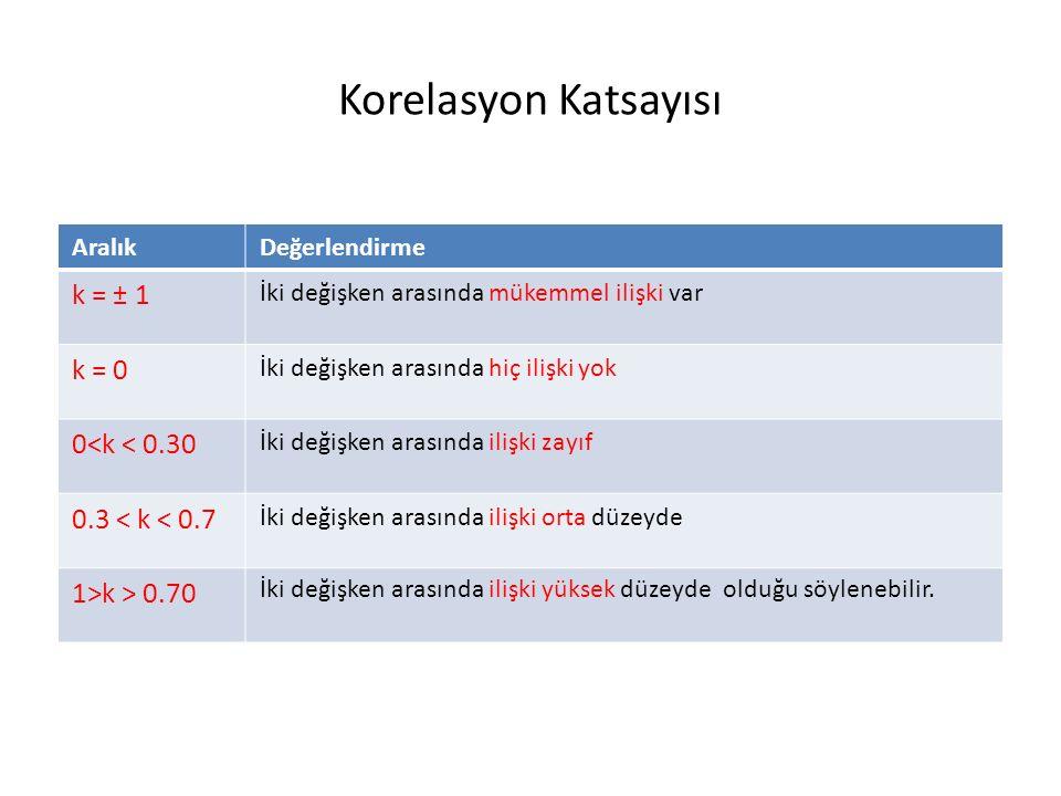 Korelasyonel Araştırma Türleri Korelasyonel araştırmalar 2'ye ayrılır. 1.Keşfedici 2.Yordayıcı