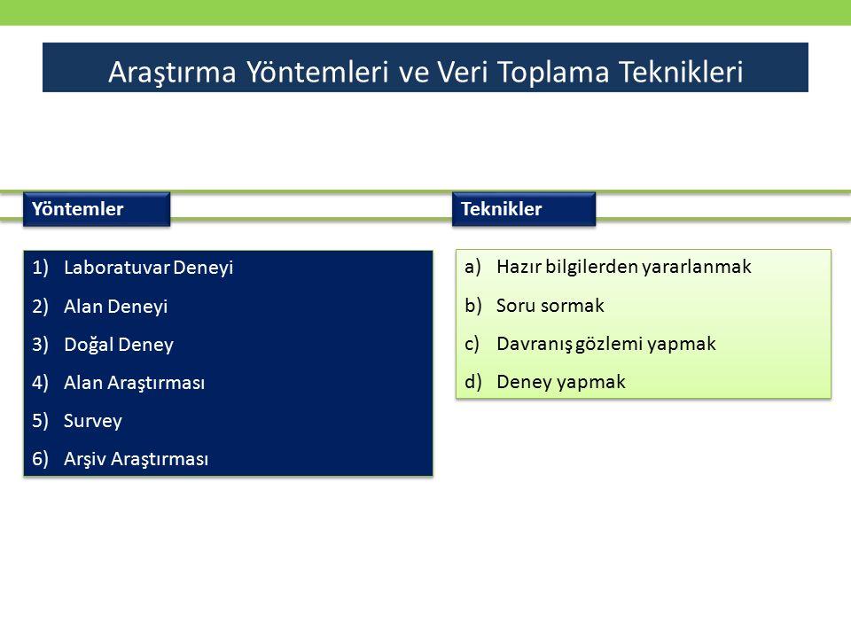 Yöntemler Teknikler a)Hazır bilgilerden yararlanmak b)Soru sormak c)Davranış gözlemi yapmak d)Deney yapmak a)Hazır bilgilerden yararlanmak b)Soru sorm