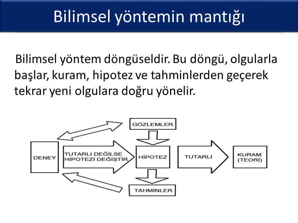 Bilimsel yöntem döngüsel niteliği sahiptir ve üç ayrı önemli süreçten oluşur.