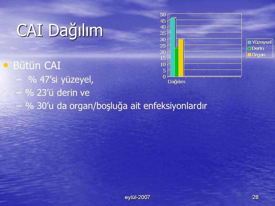eylül-200728 CAI Dağılım Bütün CAI – – % 47'si yüzeyel, – –% 23'ü derin ve – –% 30'u da organ/boşluğa ait enfeksiyonlardır