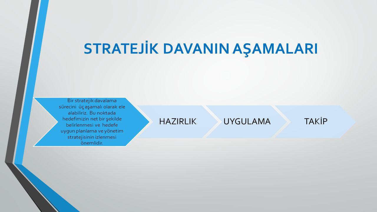 STRATEJİK DAVANIN AŞAMALARI Bir stratejik davalama sürecini üç aşamalı olarak ele alabiliriz. Bu noktada hedefimizin net bir şekilde belirlenmesi ve h