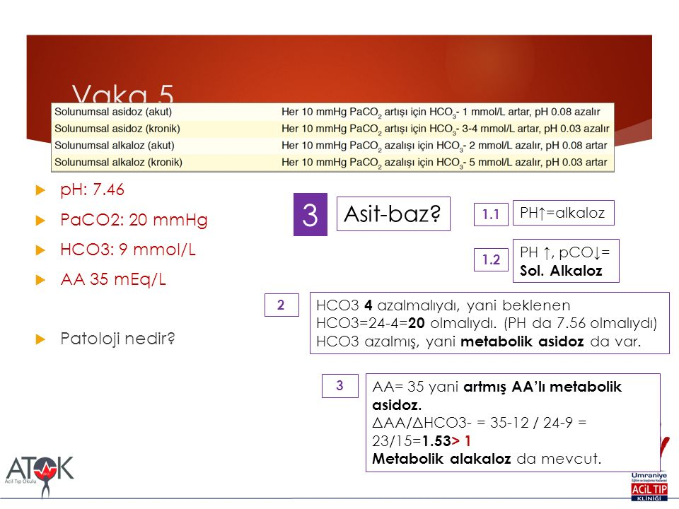 Vaka 5  pH: 7.46  PaCO2: 20 mmHg  HCO3: 9 mmol/L  AA 35 mEq/L  Patoloji nedir? Asit-baz? 3 PH↑=alkaloz 1.1 PH ↑, pCO↓= Sol. Alkaloz 1.2 HCO3 4 az