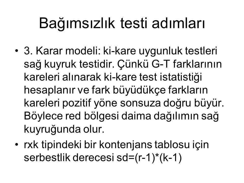 Bağımsızlık testi adımları 3. Karar modeli: ki-kare uygunluk testleri sağ kuyruk testidir. Çünkü G-T farklarının kareleri alınarak ki-kare test istati