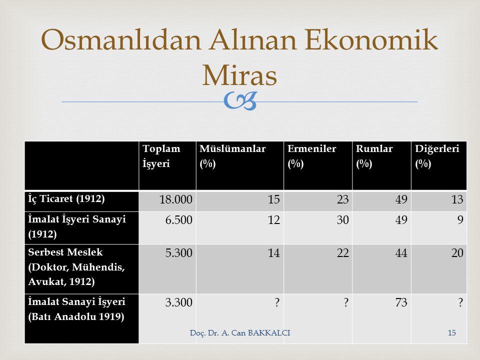  Toplam İşyeri Müslümanlar (%) Ermeniler (%) Rumlar (%) Diğerleri (%) İç Ticaret (1912) 18.00015234913 İmalat İşyeri Sanayi (1912) 6.5001230499 Serbest Meslek (Doktor, Mühendis, Avukat, 1912) 5.30014224420 İmalat Sanayi İşyeri (Batı Anadolu 1919) 3.300 73.
