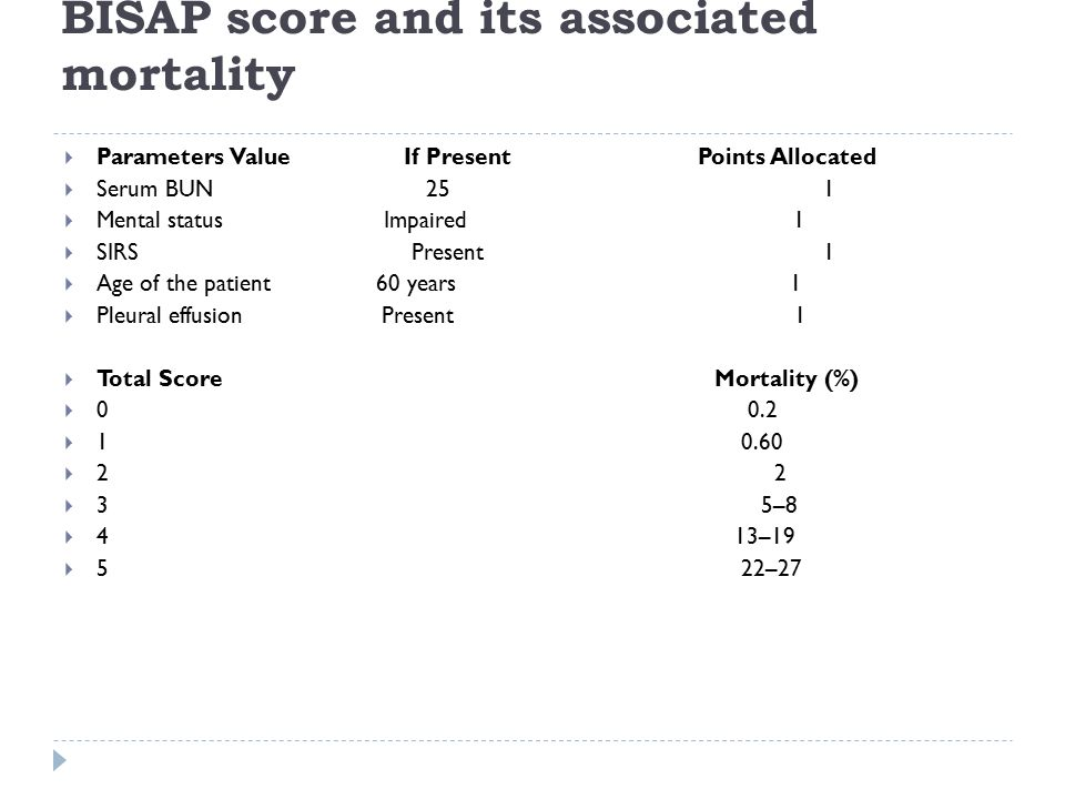 BISAP score and its associated mortality  Parameters Value If Present Points Allocated  Serum BUN 25 1  Mental status Impaired 1  SIRS Present 1 