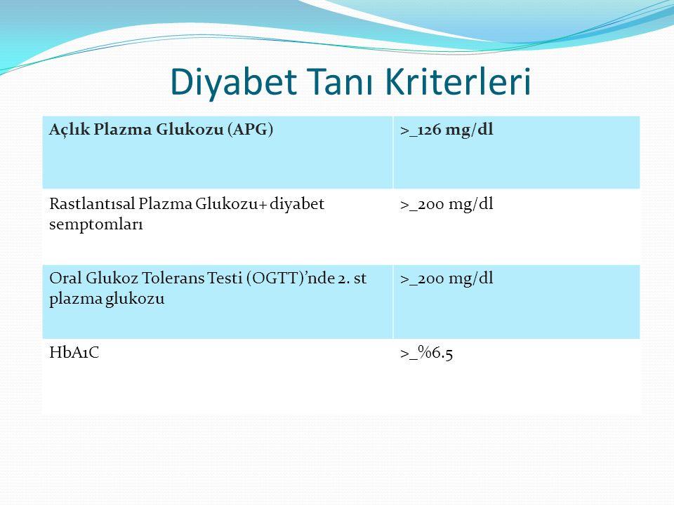Diyabet Tanı Kriterleri Açlık Plazma Glukozu (APG)>_126 mg/dl Rastlantısal Plazma Glukozu+ diyabet semptomları >_200 mg/dl Oral Glukoz Tolerans Testi (OGTT)'nde 2.