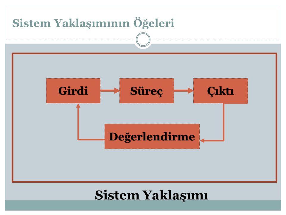 Sistem Yaklaşımının Öğeleri GirdiSüreçÇıktı Değerlendirme Sistem Yaklaşımı
