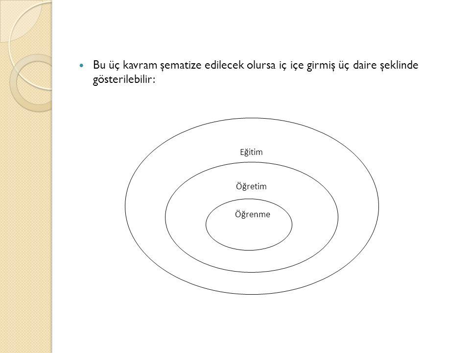 Bu üç kavram şematize edilecek olursa iç içe girmiş üç daire şeklinde gösterilebilir: Eğitim Öğretim Öğrenme