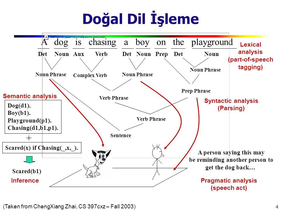4 Doğal Dil İşleme A dog is chasing a boy on the playground DetNounAuxVerbDetNounPrepDetNoun Noun Phrase Complex Verb Noun Phrase Prep Phrase Verb Phr