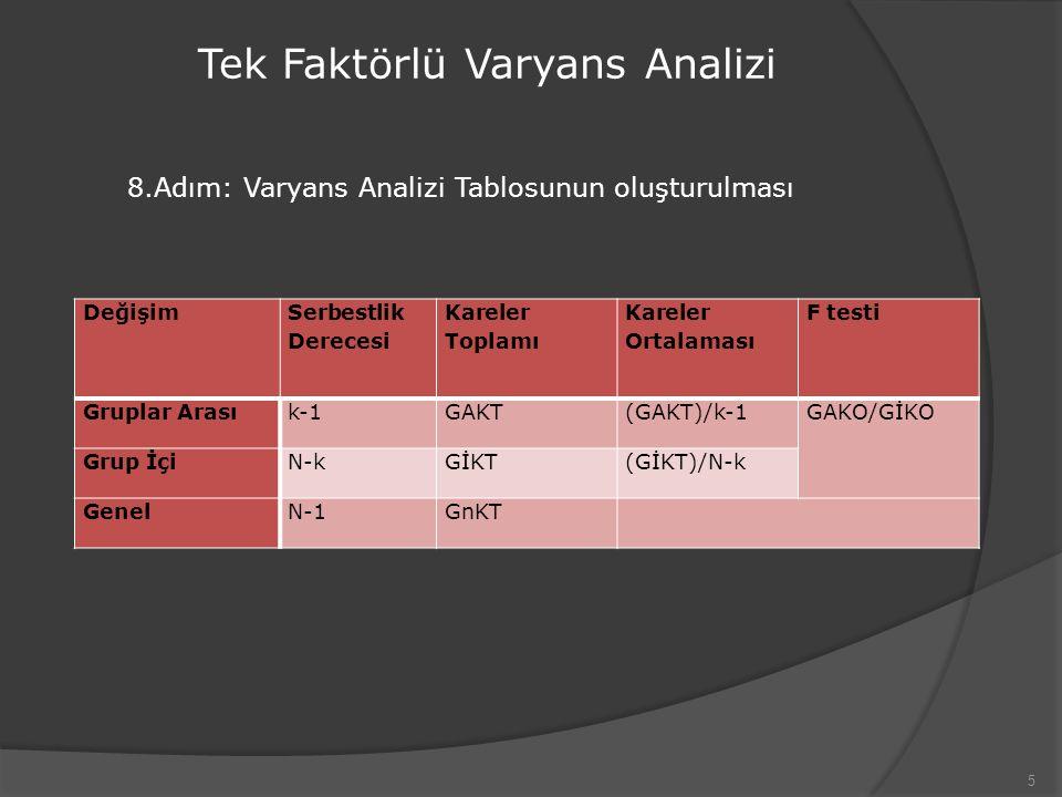 5 Tek Faktörlü Varyans Analizi 8.Adım: Varyans Analizi Tablosunun oluşturulması Değişim Serbestlik Derecesi Kareler Toplamı Kareler Ortalaması F testi