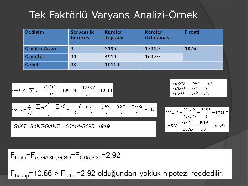 7 Tek Faktörlü Varyans Analizi-Örnek Değişim Serbestlik Derecesi Kareler Toplamı Kareler Ortalaması F testi Gruplar Arası351951731,710,56 Grup İçi3049