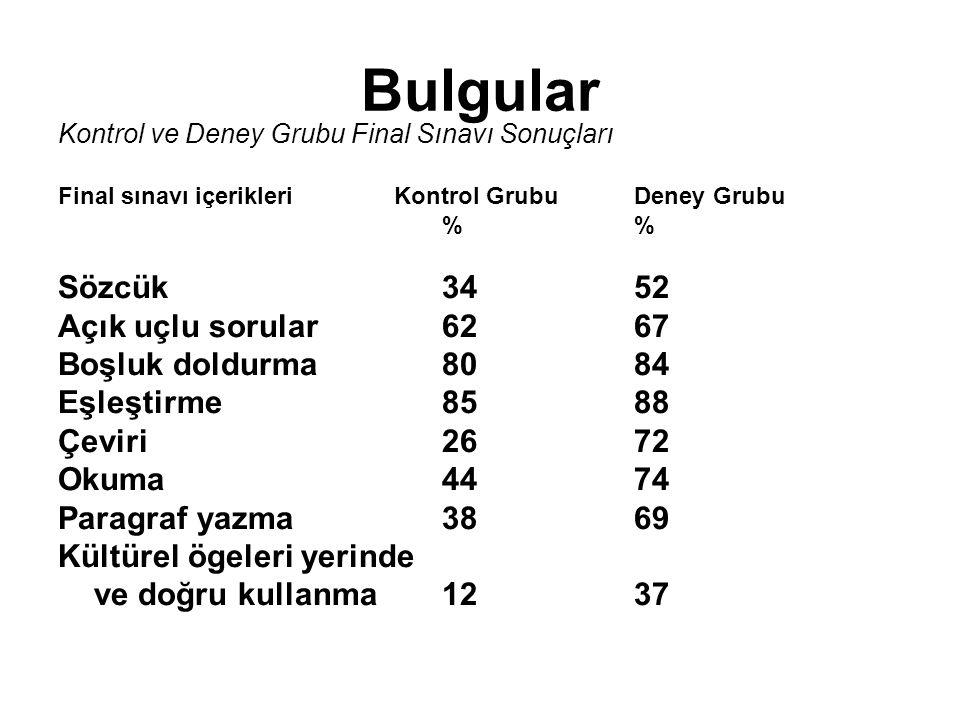 Bulgular Kontrol ve Deney Grubu Final Sınavı Sonuçları Final sınavı içerikleri Kontrol GrubuDeney Grubu% Sözcük 3452 Açık uçlu sorular 6267 Boşluk dol