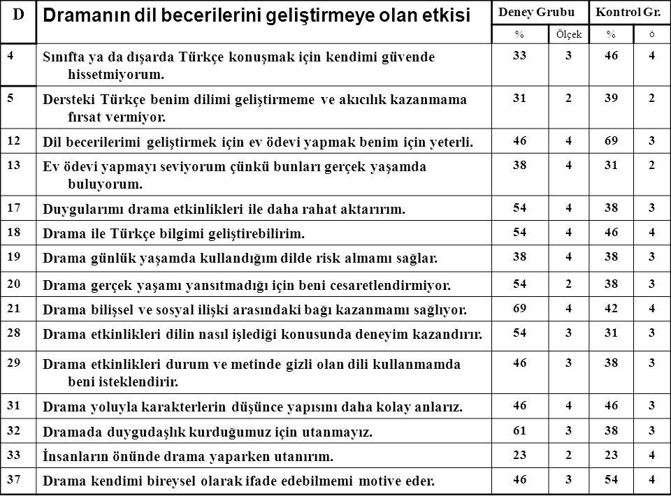 D Dramanın dil becerilerini geliştirmeye olan etkisi Deney GrubuKontrol Gr. %Ölçek% ö 4 Sınıfta ya da dışarda Türkçe konuşmak için kendimi güvende his