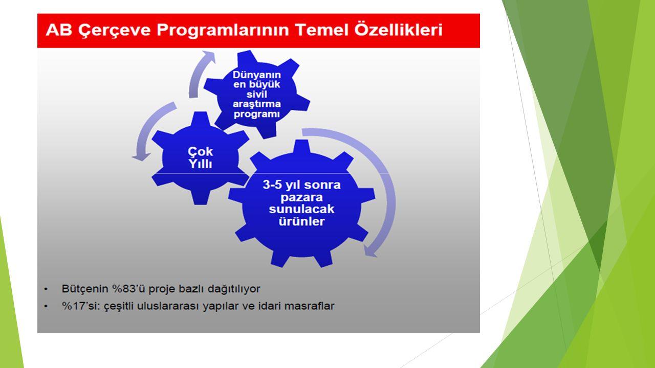 6.ÇP 7.ÇP H2020 2002 -2006 2007 -20132014 - 2020 (4 yıl)(7 yıl) (7 yıl) 17,5 Milyar Euro 53,2 Milyar Euro 79 Milyar Euro Fonlanan proje Fonlanan proje 3821019