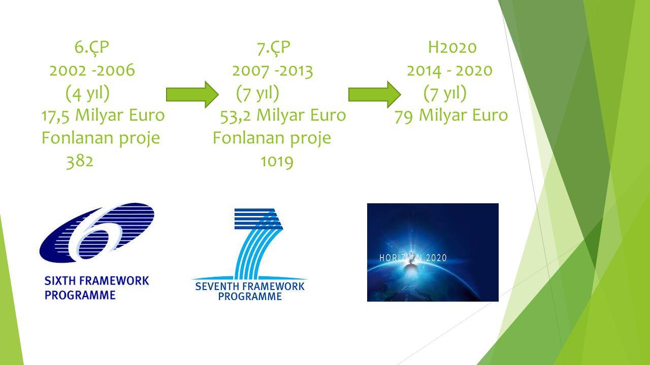 6.ÇP 7.ÇP H2020 2002 -2006 2007 -20132014 - 2020 (4 yıl)(7 yıl) (7 yıl) 17,5 Milyar Euro 53,2 Milyar Euro 79 Milyar Euro Fonlanan proje Fonlanan proje