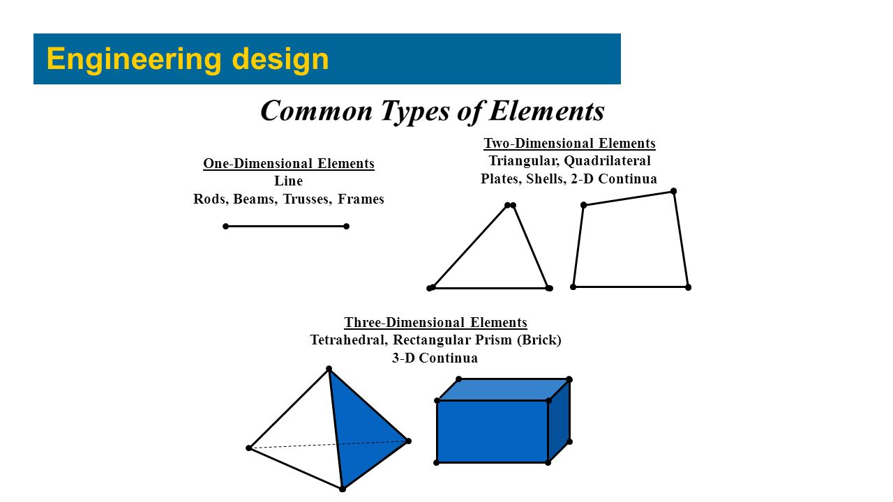 One-Dimensional Elements Line Rods, Beams, Trusses, Frames Two-Dimensional Elements Triangular, Quadrilateral Plates, Shells, 2-D Continua Three-Dimensional Elements Tetrahedral, Rectangular Prism (Brick) 3-D Continua Engineering design