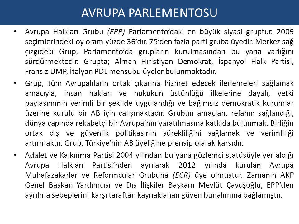 AVRUPA PARLEMENTOSU Avrupa Halkları Grubu (EPP) Parlamento'daki en büyük siyasi gruptur. 2009 seçimlerindeki oy oram yüzde 36'dır. 75'den fazla parti