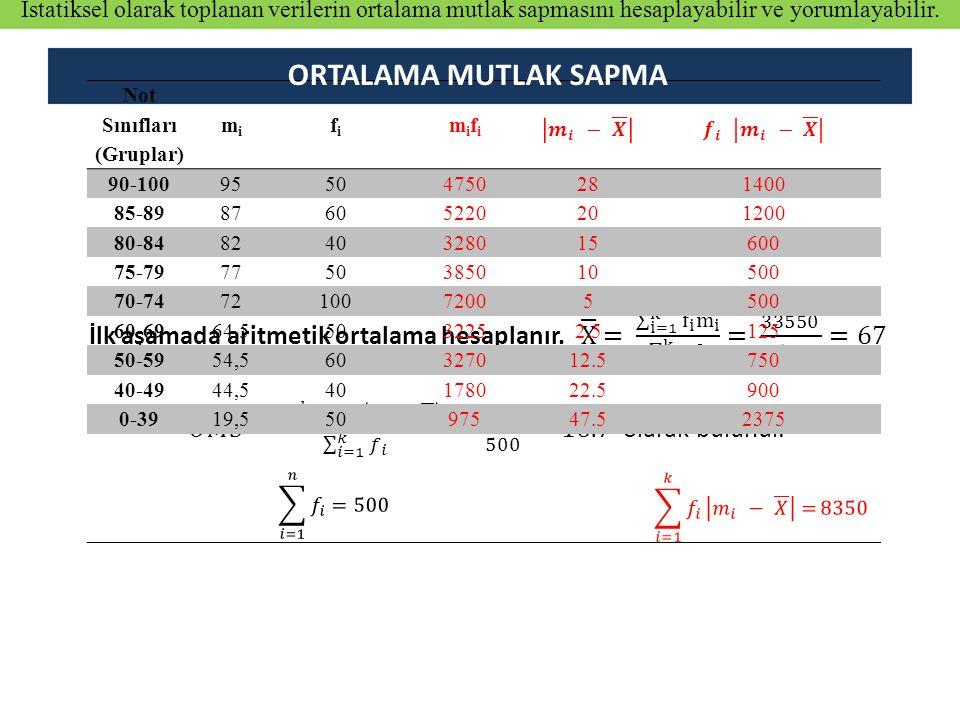 Not Sınıfları (Gruplar) mi mi fi fi mifi mifi 90-10095504750281400 85-8987605220201200 80-848240328015600 75-797750385010500 70-747210072005500 60-696