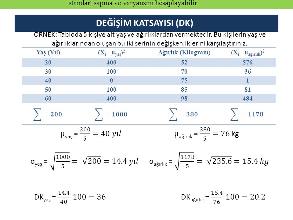 Yaş (Yıl)(X i - µ yaş ) 2 Ağırlık (Kilogram)(X i - µ ağırlık ) 2 2040052576 301007036 400751 501008581 6040098484 DEĞİŞİM KATSAYISI (DK) standart sapma ve varyansını hesaplayabilir