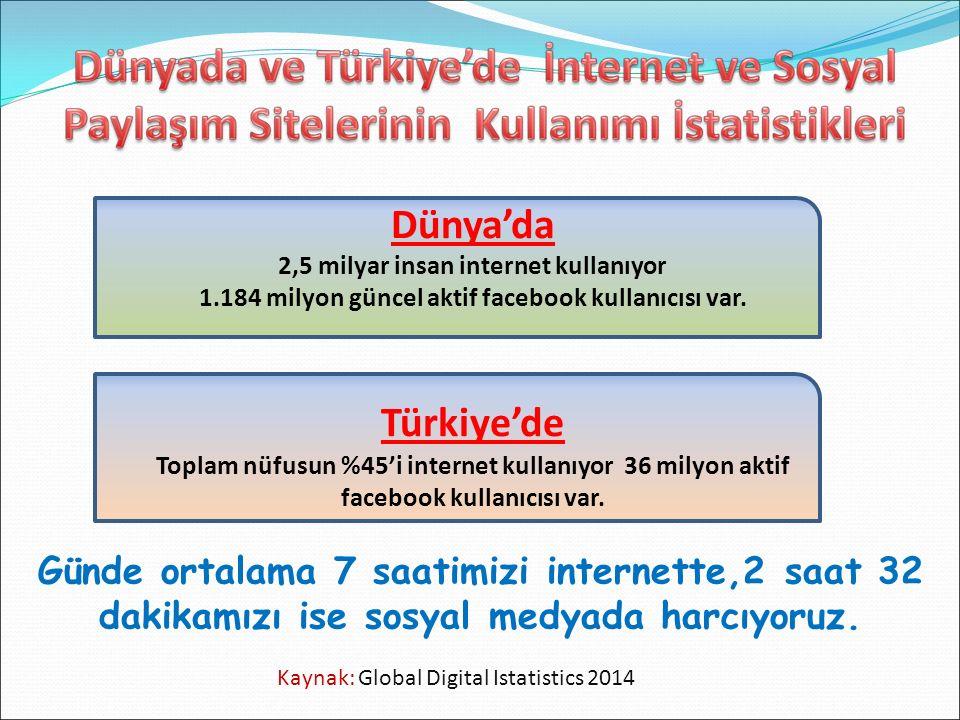 Kaynak: Global Digital Istatistics 2014 Dünya'da 2,5 milyar insan internet kullanıyor 1.184 milyon güncel aktif facebook kullanıcısı var. Türkiye'de T