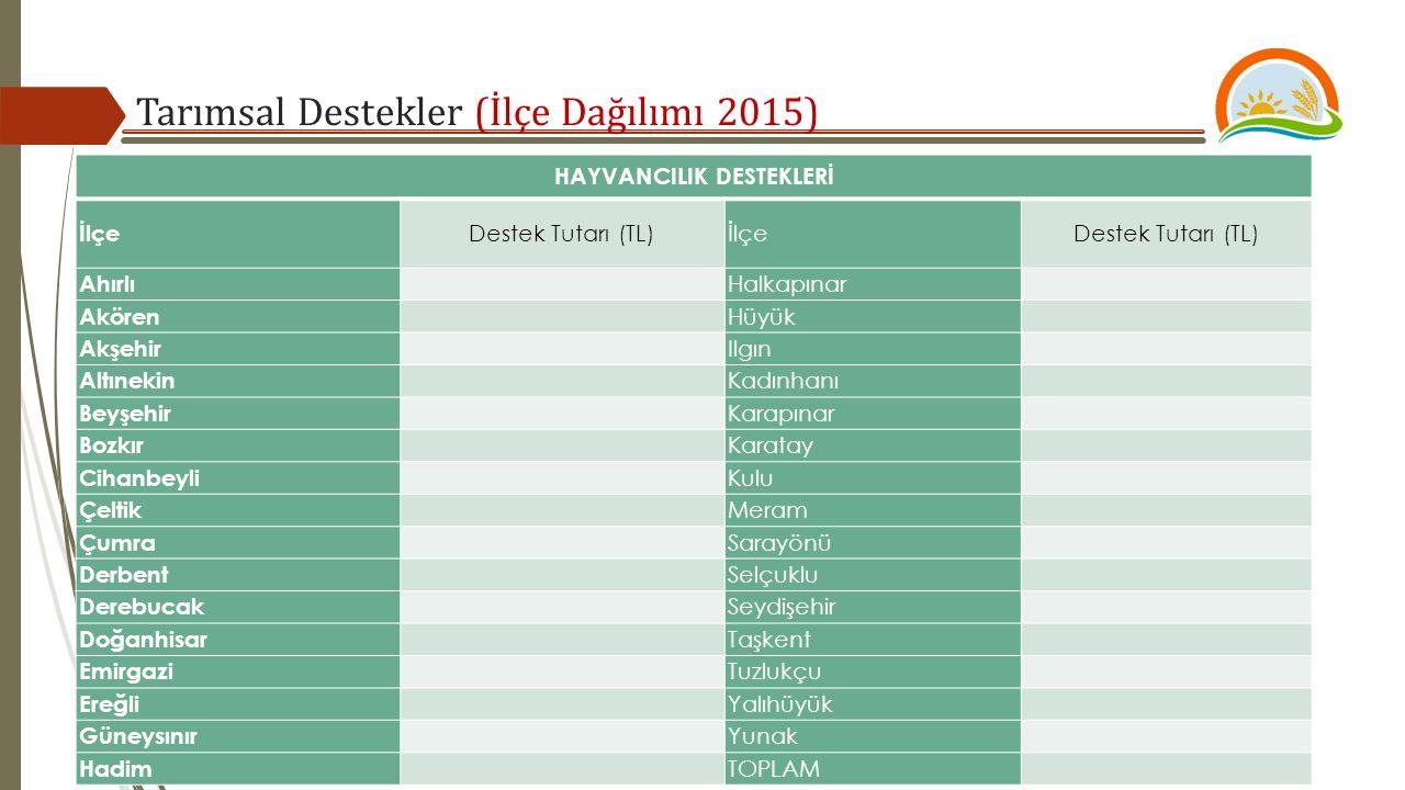 Tarımsal Destekler (İlçe Dağılımı 2015) HAYVANCILIK DESTEKLERİ İlçe Destek Tutarı (TL)İlçeDestek Tutarı (TL) Ahırlı Halkapınar Akören Hüyük Akşehir Il