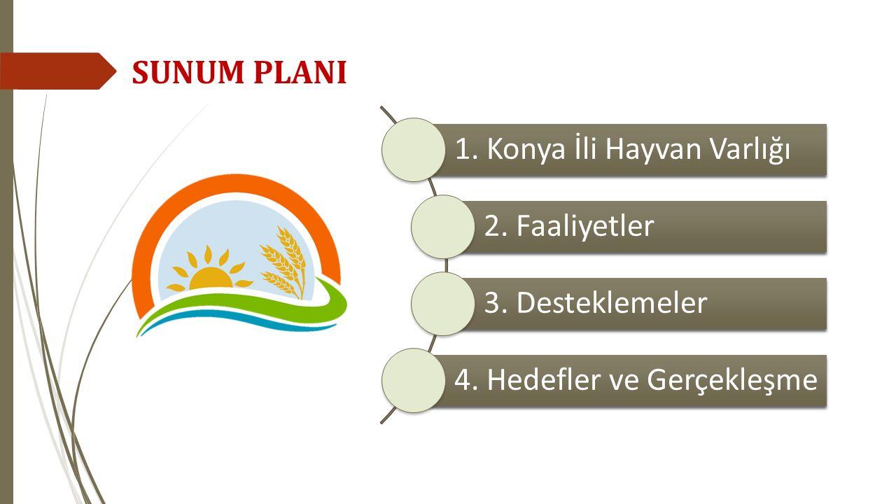 SUNUM PLANI 1. Konya İli Hayvan Varlığı 2. Faaliyetler 3. Desteklemeler 4. Hedefler ve Gerçekleşme