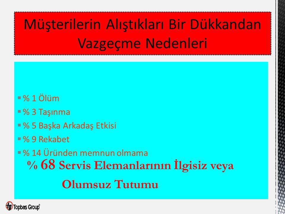  % 1 Ölüm  % 3 Taşınma  % 5 Başka Arkadaş Etkisi  % 9 Rekabet  % 14 Üründen memnun olmama % 68 Servis Elemanlarının İlgisiz veya Olumsuz Tutumu