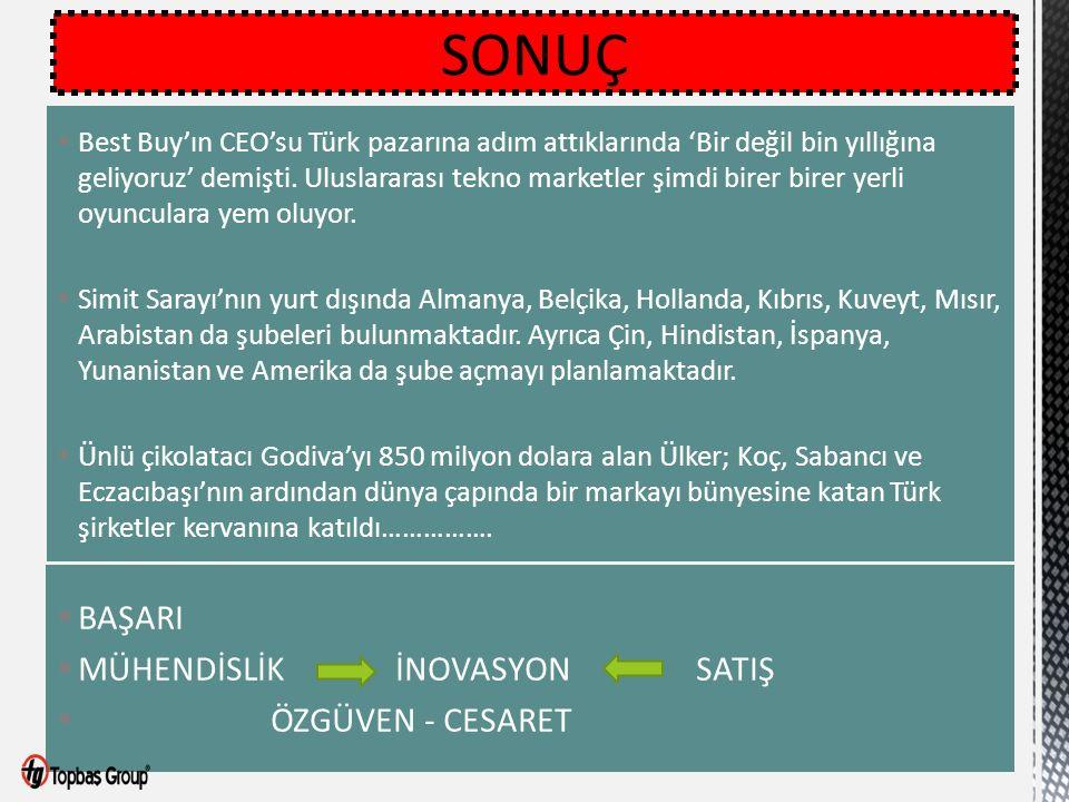 SONUÇ  Best Buy'ın CEO'su Türk pazarına adım attıklarında 'Bir değil bin yıllığına geliyoruz' demişti. Uluslararası tekno marketler şimdi birer birer