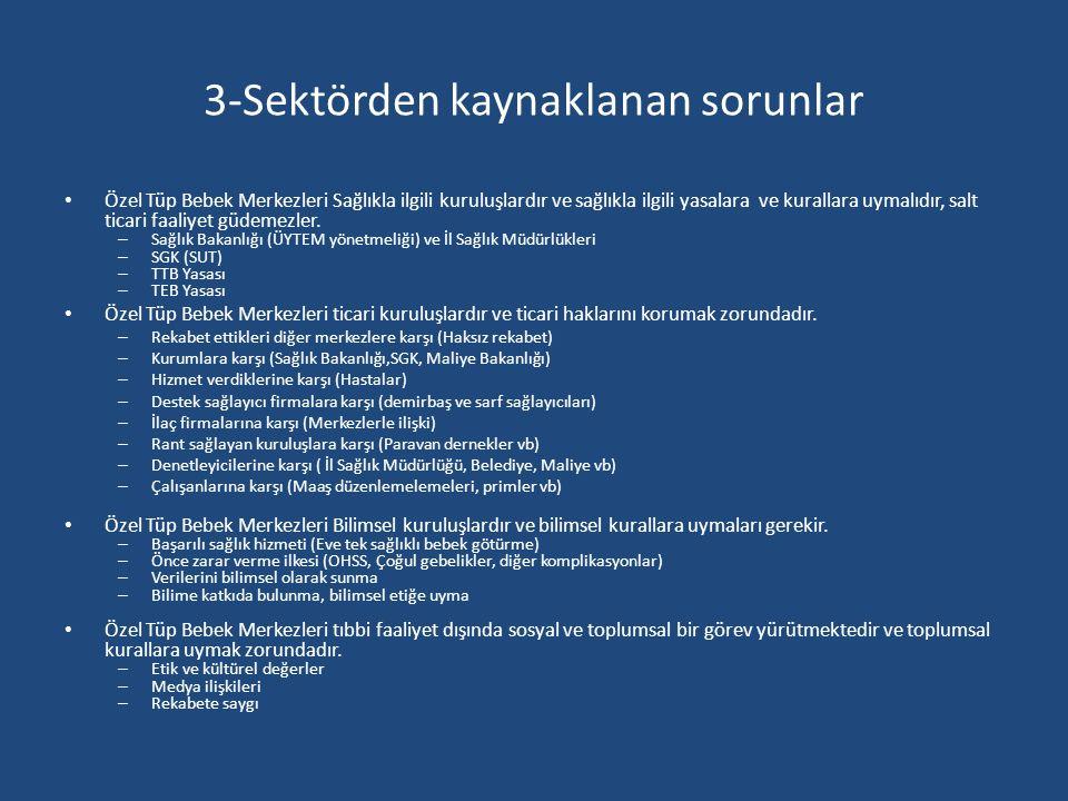 3-Sektörden kaynaklanan sorunlar Özel Tüp Bebek Merkezleri Sağlıkla ilgili kuruluşlardır ve sağlıkla ilgili yasalara ve kurallara uymalıdır, salt tica