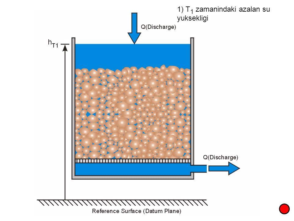 1) T 1 zamanindaki azalan su yuksekligi