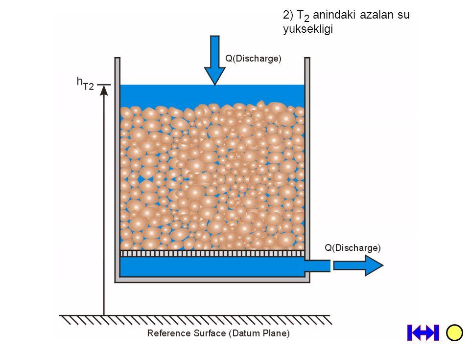 2) T 2 anindaki azalan su yuksekligi