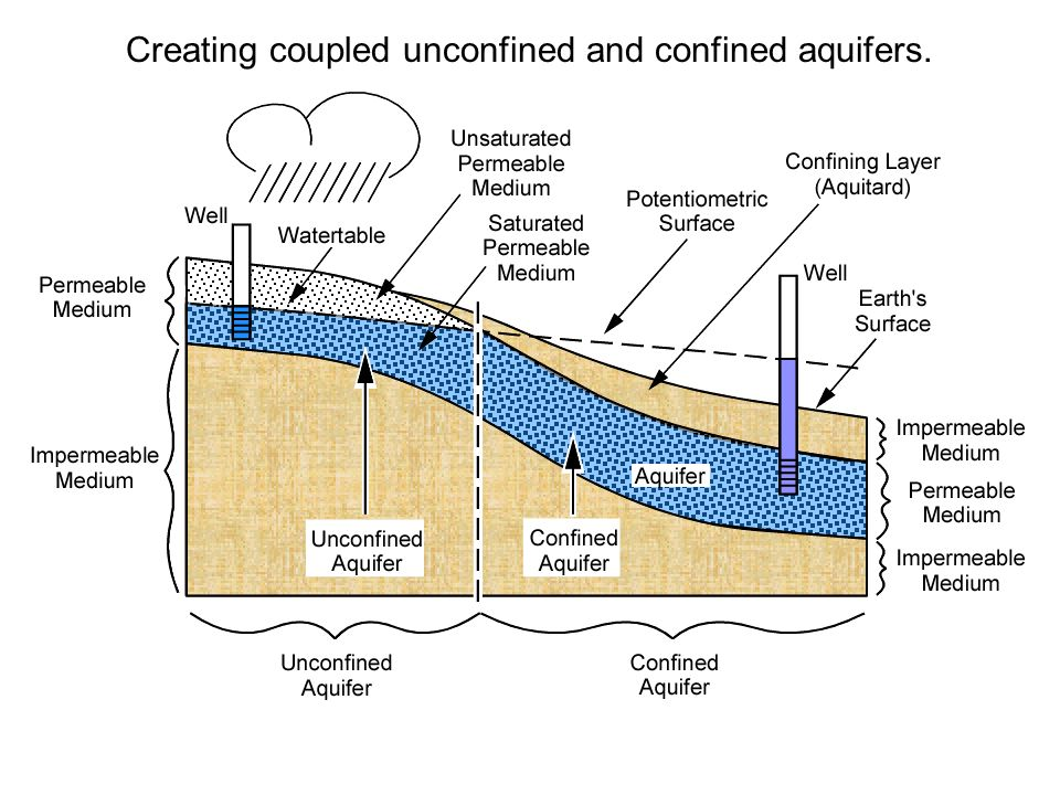 Creating coupled unconfined and confined aquifers.