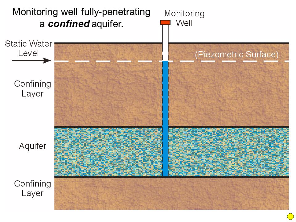 Monitoring well fully-penetrating a confined aquifer.