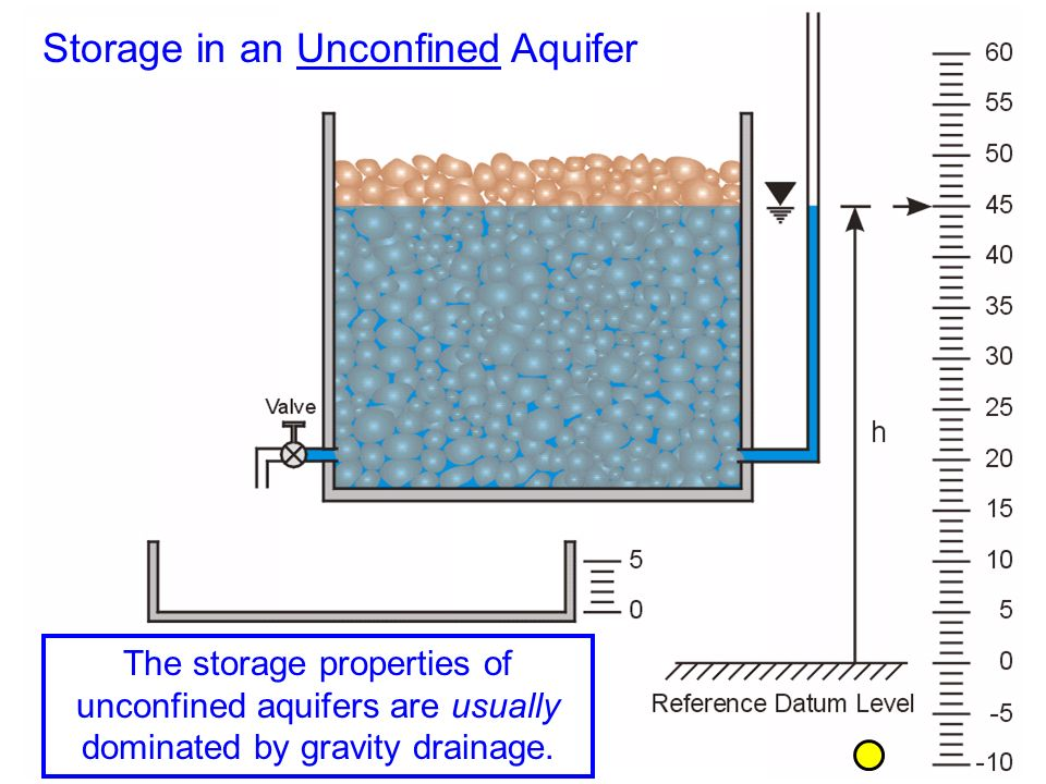 The storage properties of unconfined aquifers are usually dominated by gravity drainage.