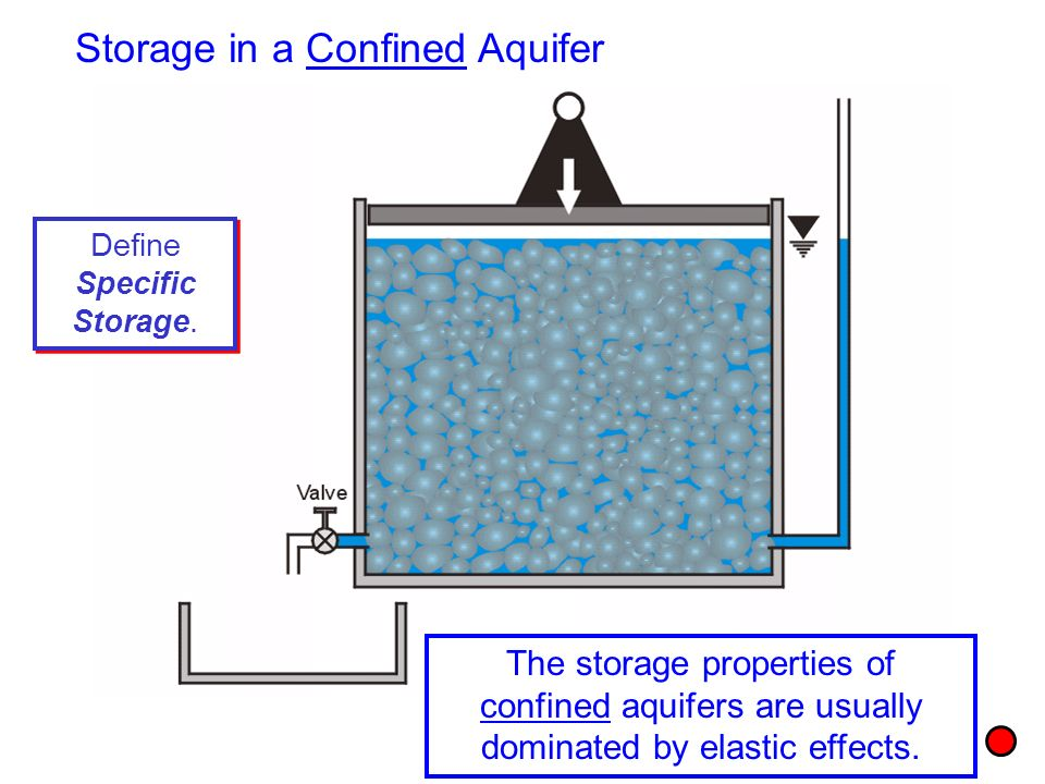 Define Specific Storage. The storage properties of confined aquifers are usually dominated by elastic effects. Storage in a Confined Aquifer