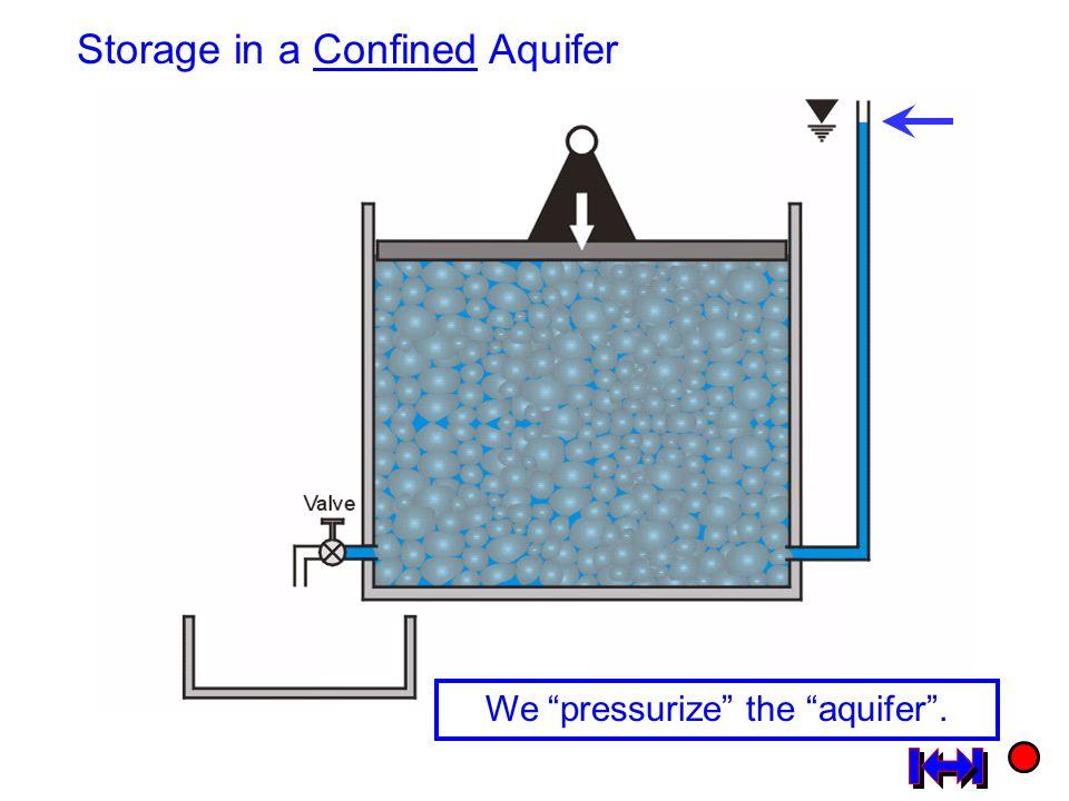"Storage in a Confined Aquifer We ""pressurize"" the ""aquifer""."