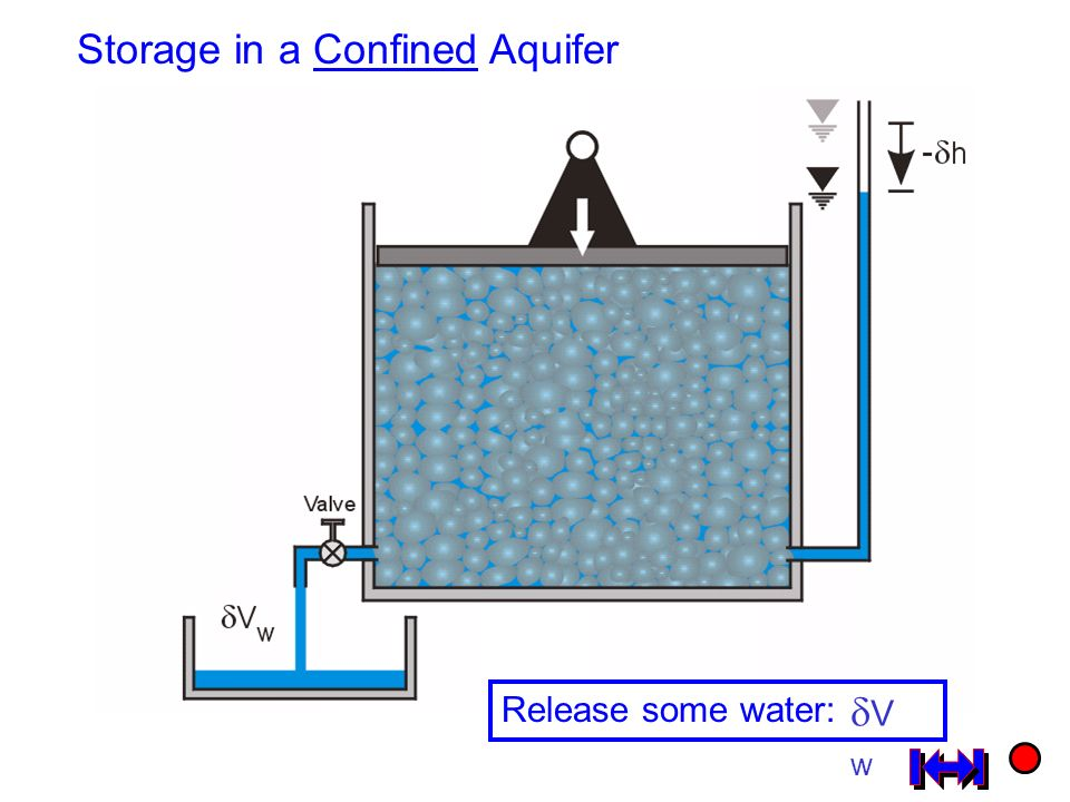 Storage in a Confined Aquifer Release some water: VwVw